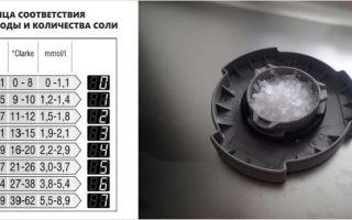Уровень жесткости воды в санкт-петербурге для посудомоечной машины