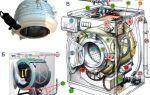 Как устроена стиральная машина автомат?