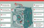 Принцип работы стиральной машины – автомат
