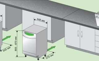 Какой высоты бывают посудомоечные машины?